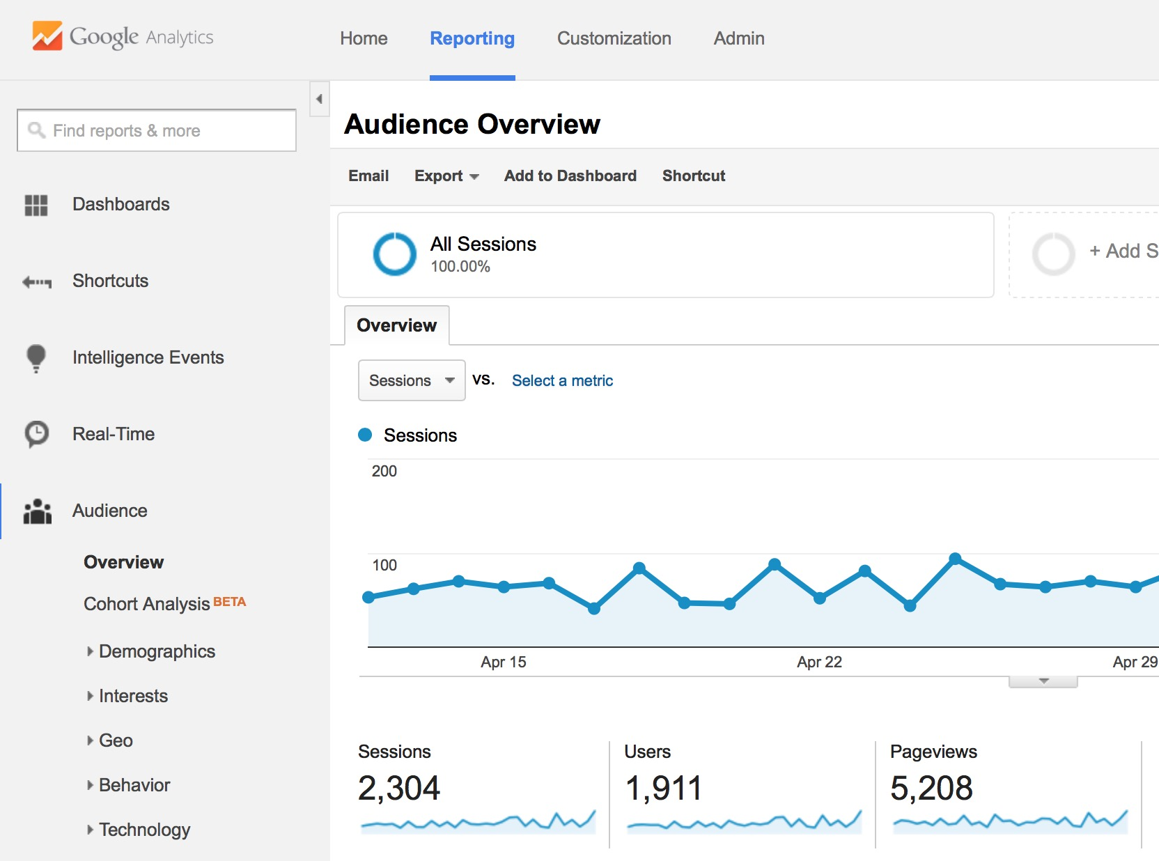 google analytics for SEO monitoring