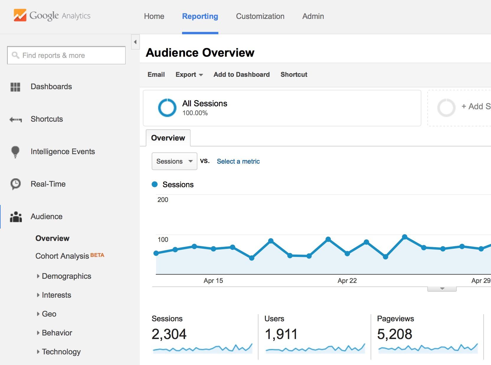 google analytics for SEO monitoring