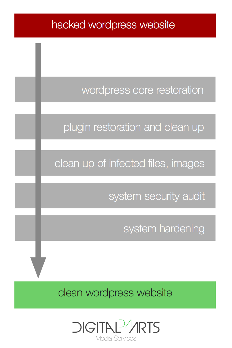 Wordpress malware clean up and security hardening