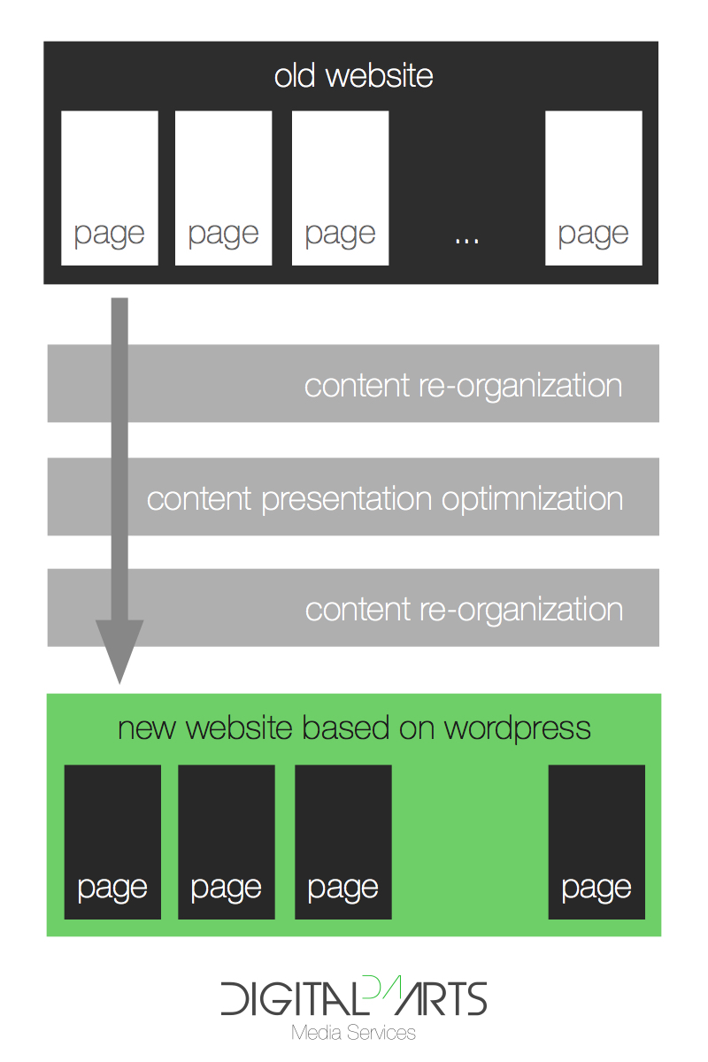 Old website to Wordpress Migration Process
